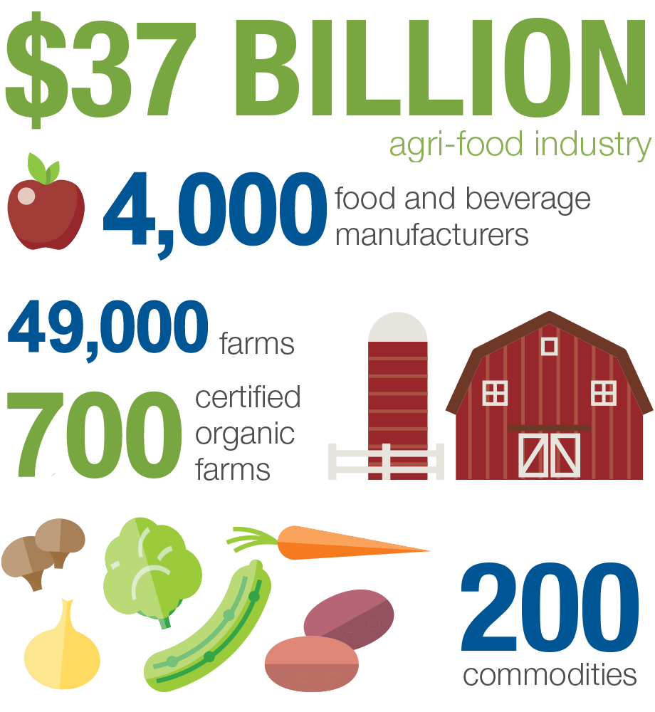 Image representing a $37 billion agri-food industry, 4,000 food and beverage manufacturers, 49,000 farms, 700 certified organic farms and 200 commodities.