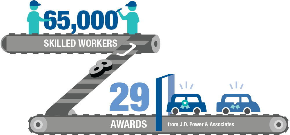 Image representing 65,000 skilled workers who have won 29 awards from J.D. Power & Associates